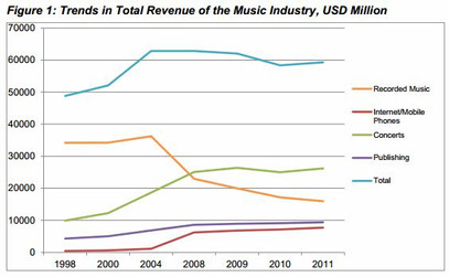 Does Online Piracy Help Boost Sales?