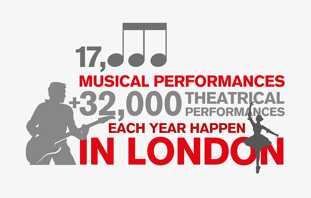 Infographic of entertainment in London