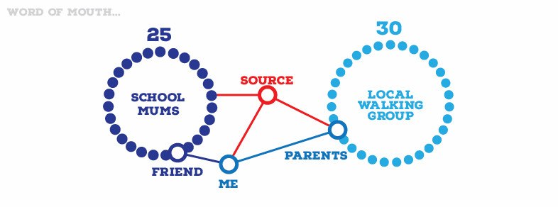 Infographic showing word of mouth