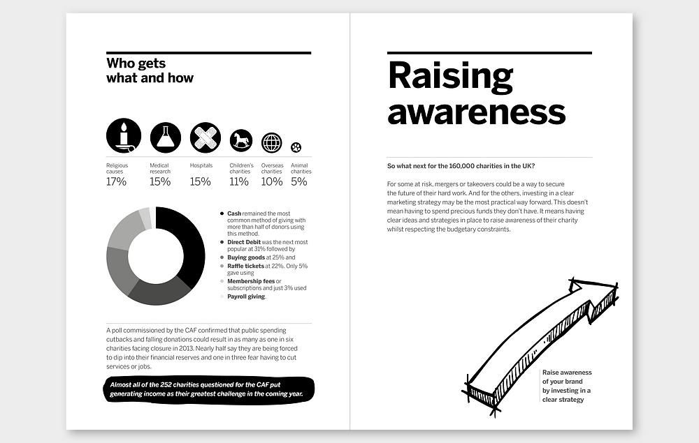 Spread from charity report