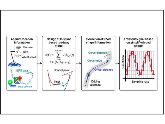 Powertrain control algorithms based on precede traffic information