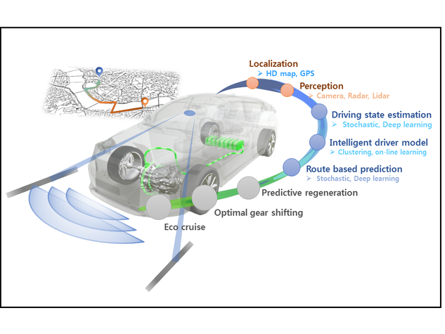 Connected powertrain control
