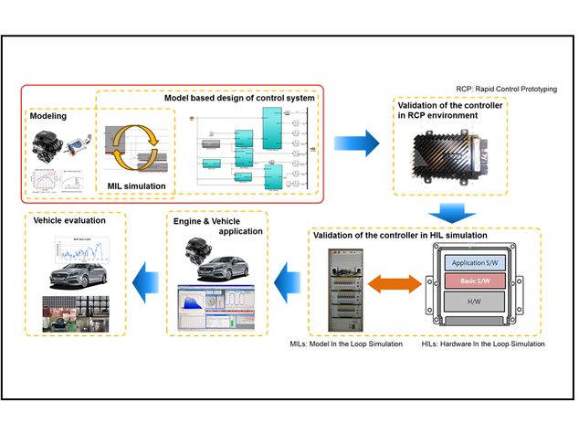 Development of ECU and Control Algorithm of Turbo CNG Engine for Passenger Car