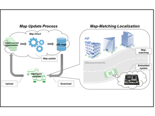 Localization and planning for autonomous driving