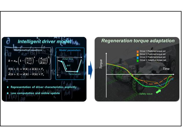 Intelligent driver model for smart regeneration control