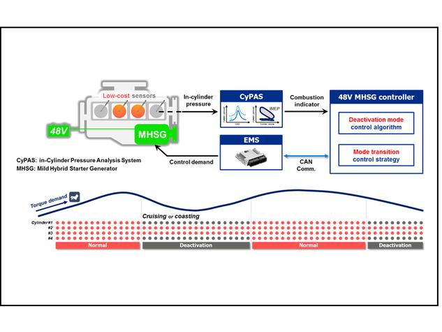 In-cylinder pressure based 48V MHSG control for minimizing torque disturbance in cylinder deactivation engines