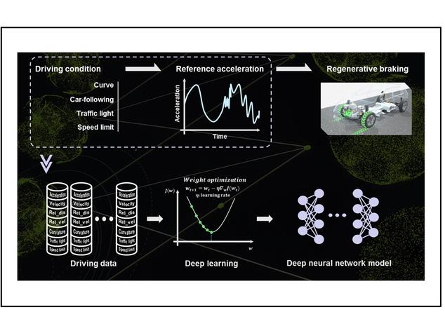 Deceleration prediction based on deep neural network