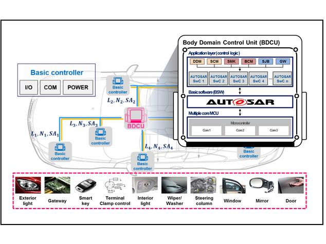 Body domain control unit