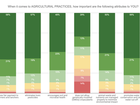 Consumers Care Deeply About Farmers, Pesticides, Water, Waste & Soil
