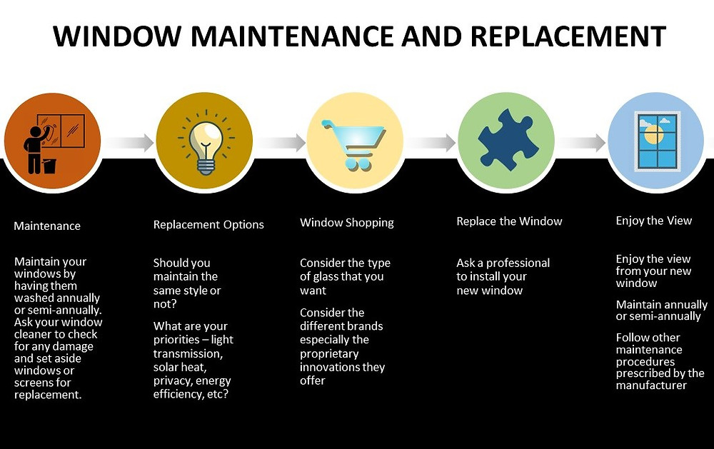 Window maintenance and replacement process