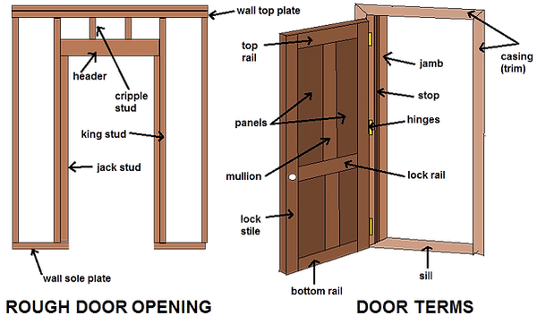 door-term-common-diagram.png