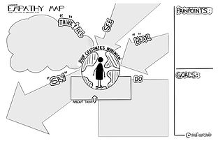 empathy_map_mindflowerstudio.jpg