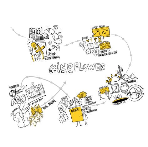 Mindflower Studio Graphically Facilitated Journey