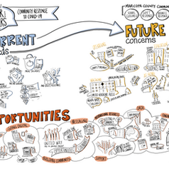 Valley of the Sun United Way Graphic Recording, Visual Summary by Mindflower Studio