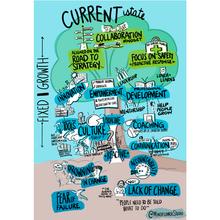 Current State Visual Summary Mindflower Studio
