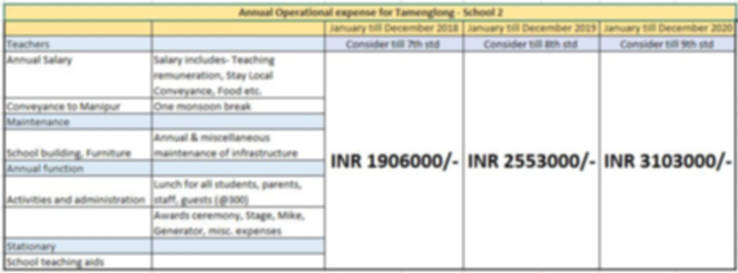 Annual Expenditure