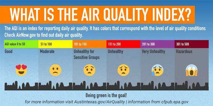 Air Quality Index Explained