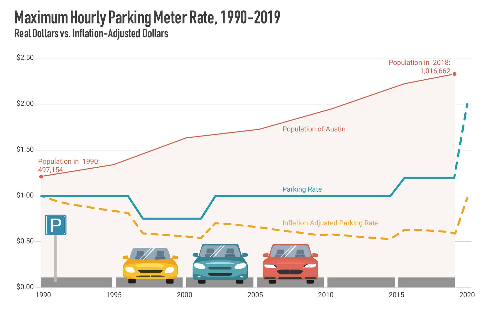 Parking Rates 2019 Graph