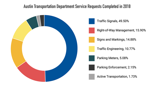 Austin Transportation Department Service Requests Complete 2018 Graph