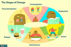 The Stages of Change Illustration