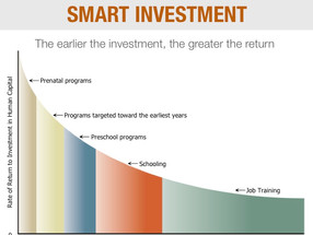 The Heckman Curve, Applied
