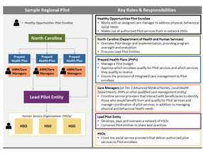 Partnerships for Health: The North Carolina Healthy Opportunities Model