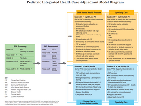 Resources for Pediatric Integrated Behavioral and Mental Health Care