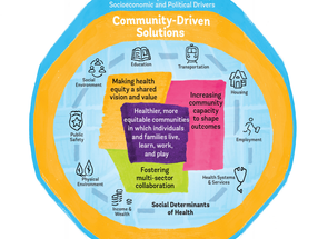 Equitable Partnerships: How Health Systems and Communities Partner to Improve Health Equity