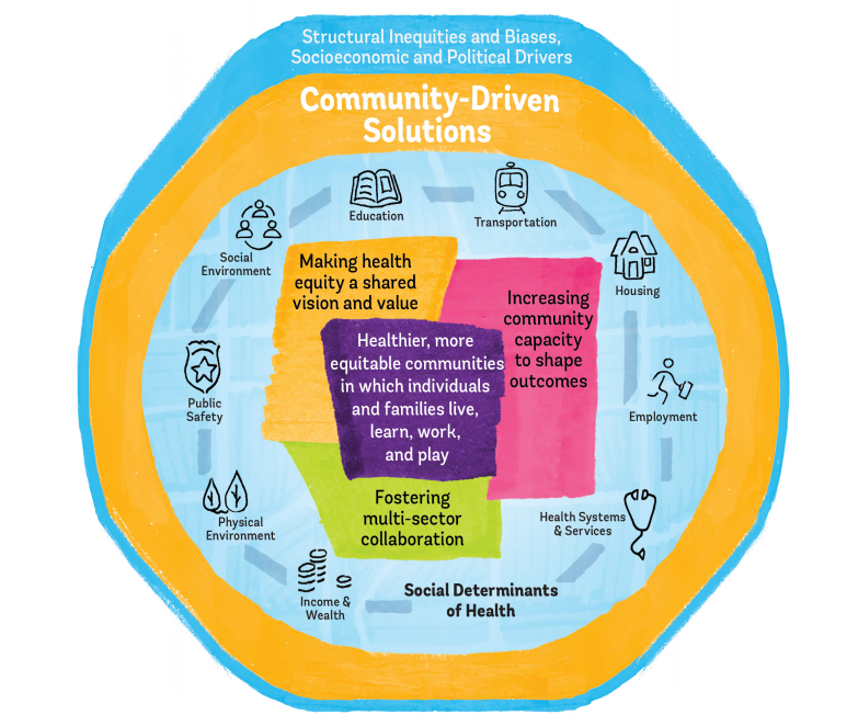 Image Source: National Academies Press Communities in Action: Pathways to Health Equity Report