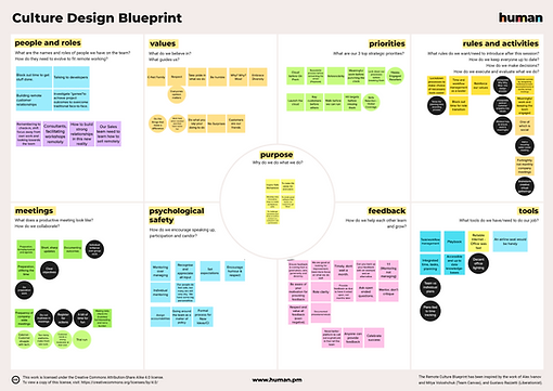 Culture Design Blueprint by Lech Guzowsk