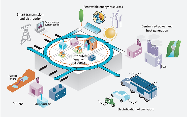 Distributed energy_IEA2014.png