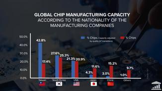 """La crisi a Taiwan e la """"guerra dei microchip"""""""