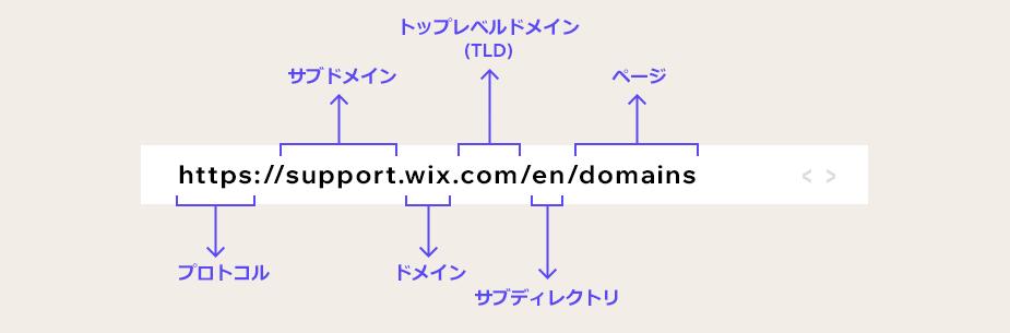 URLの各セクションの名前