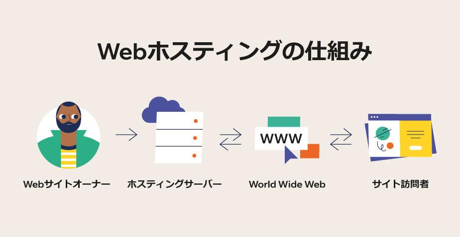 ブログの始め方:Webホスティングの仕組み