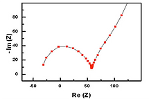 electrochemical_impedance_spectroscopy_0