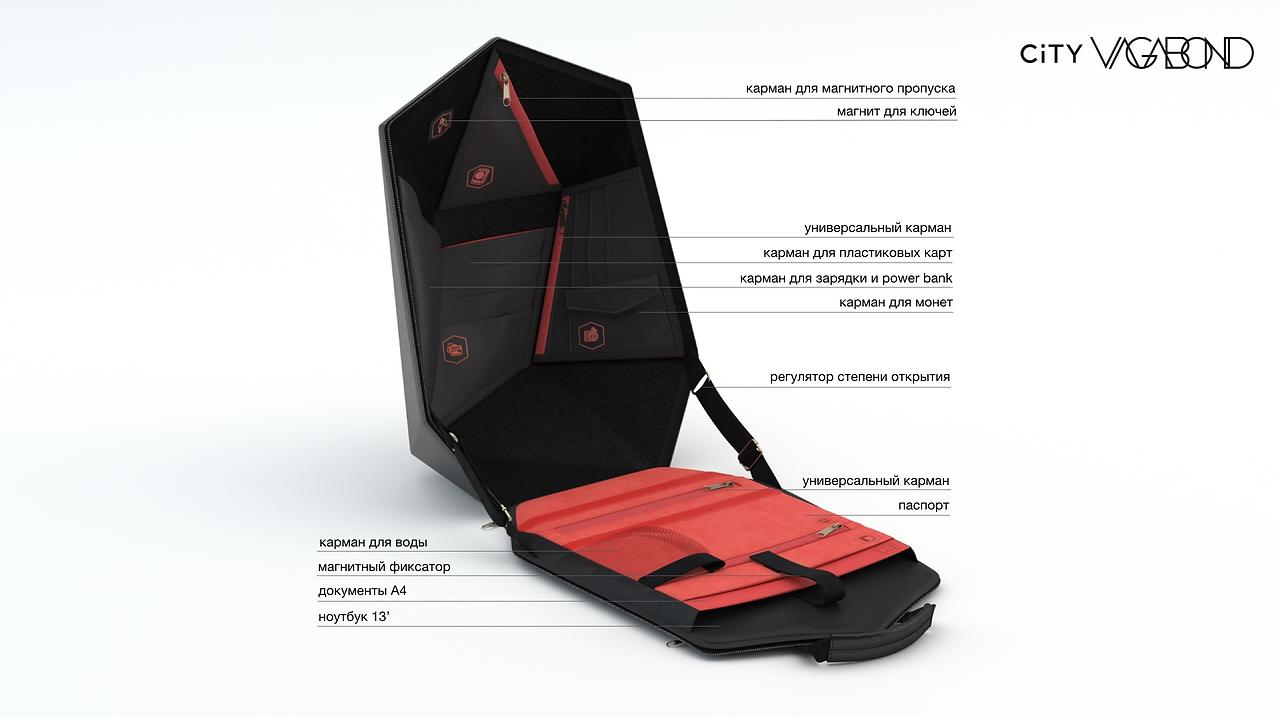 Как рюкзак устроен внутри