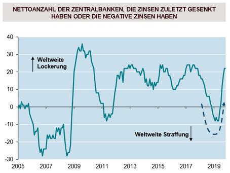 Erfreulicher Jahresauftakt, Monatsbericht 1 / 2020
