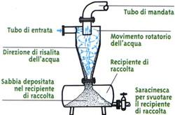 funzionamento idrociclone