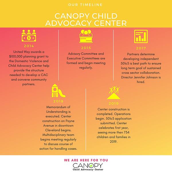 Canopy Center Timeline edited png.png
