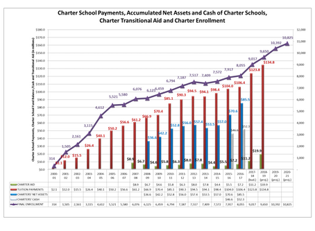 Are Charter Schools the Panacea for Challenges in Urban Education?