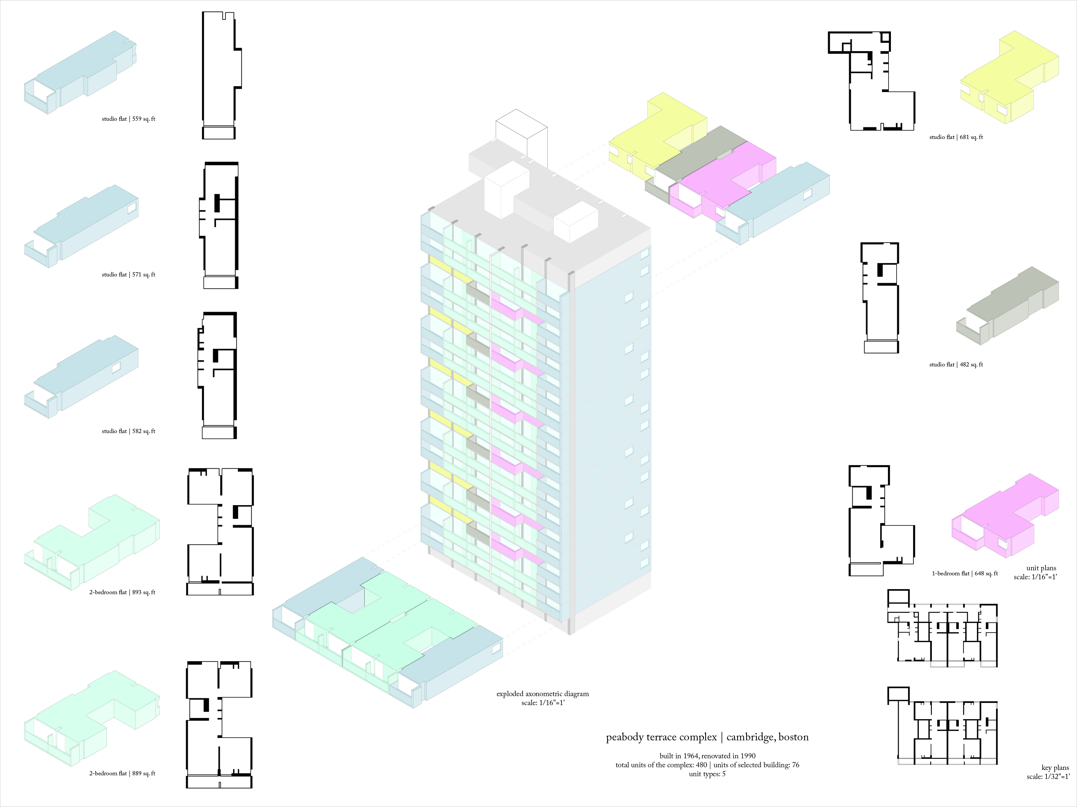 Peabody Terrace Analysis