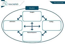 The 5 Factor Model.jpg