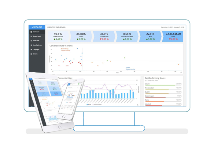 Business Intelligence Platform