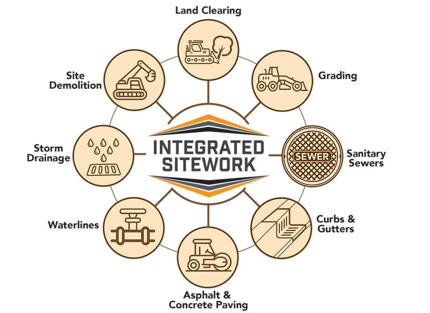 Integrated Sitework Capabilities.png