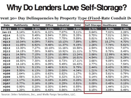 Why Do Lenders Love Self Storage?