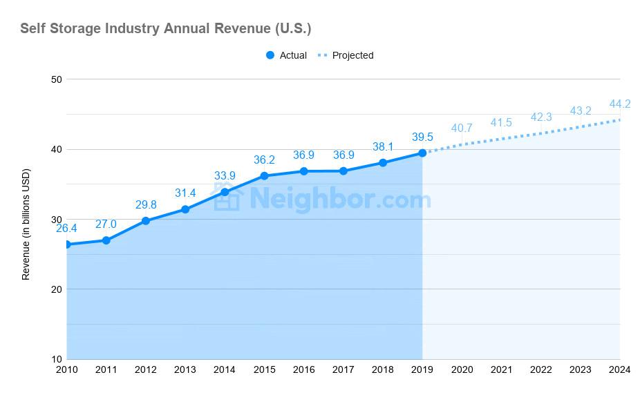 Self Storage Industry Annual Revenue (U.S.)