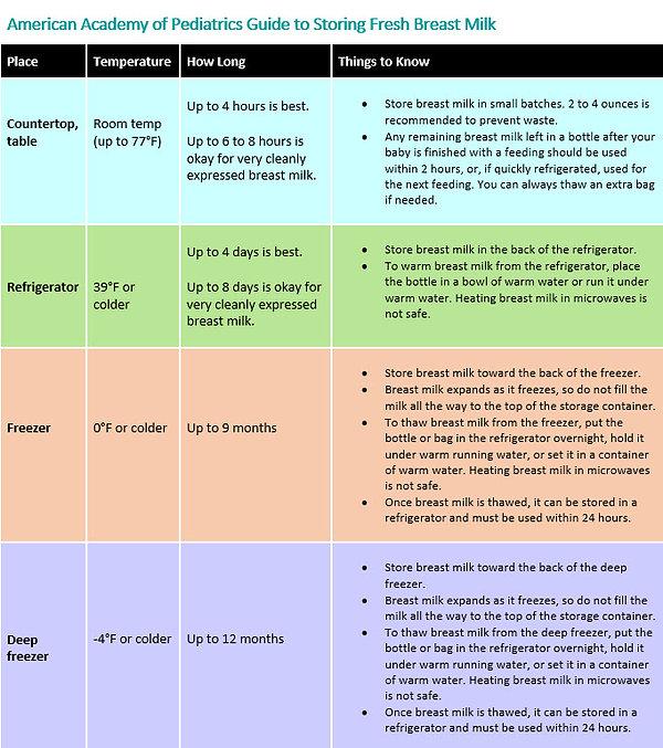 AAP_Guide_Storing_Fresh_Breast_Milk.jpg