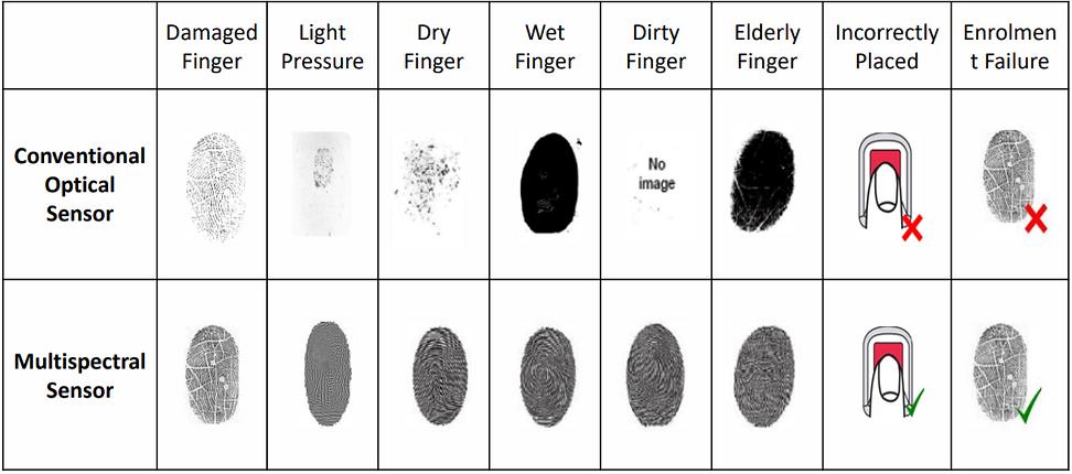 Matrix Cosec Multi Spectral Sensor Read.