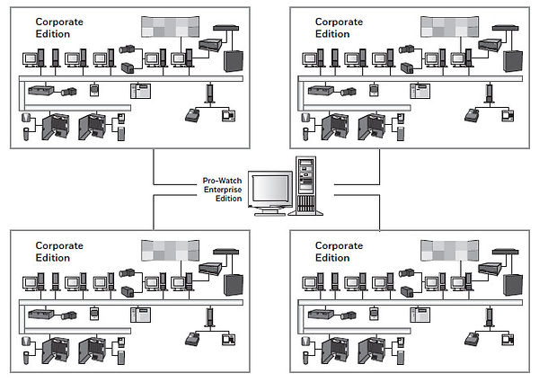 Pro-Watch Enterprise Edition Infrastruct