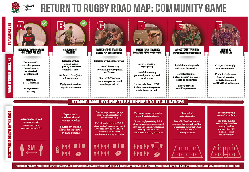 RFU Return to Rugby Road Map.png